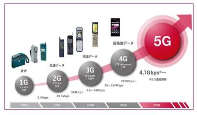 5Gのこと